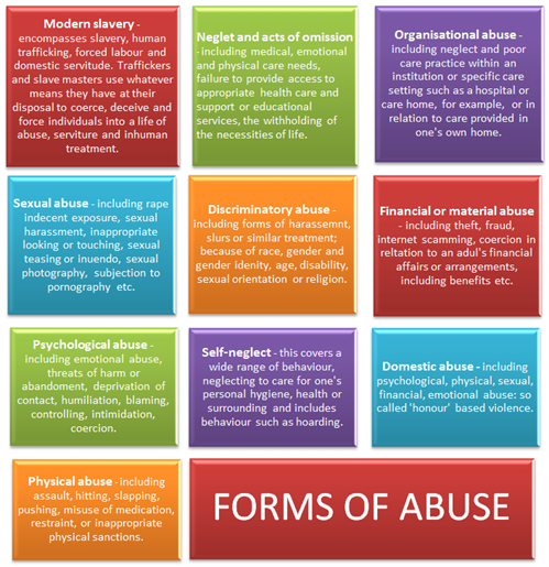 Chart showing different forms of abuse